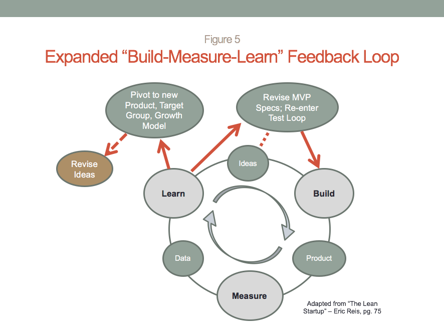 Improving Build Measure Learn Starpoint Consulting Group